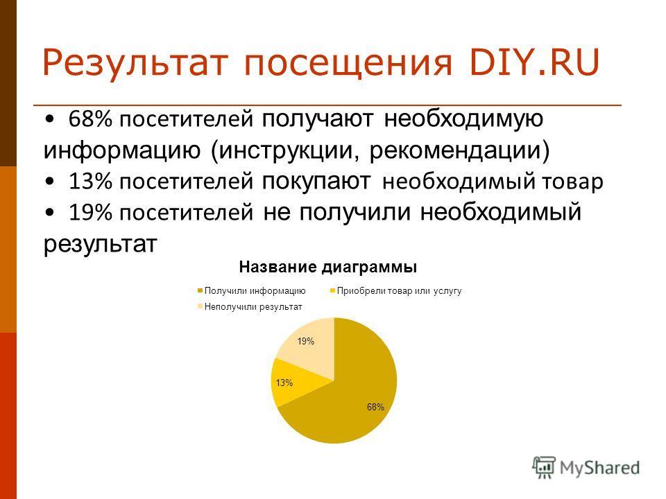 Результат посещения DIY.RU 68% посетителей получают необходимую информацию (инструкции, рекомендации) 13% посетителей покупают необходимый товар 19% посетителей не получили необходимый результат