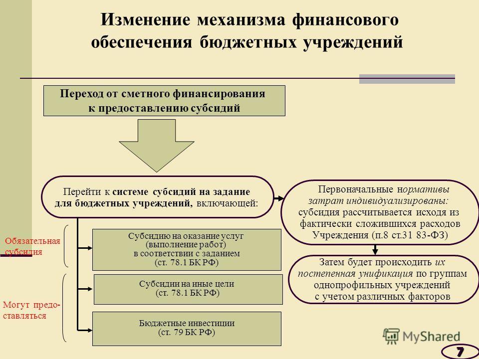 Изменение механизма финансового обеспечения бюджетных учреждений 7 Переход от сметного финансирования к предоставлению субсидий Перейти к системе субсидий на задание для бюджетных учреждений, включающей: Субсидию на оказание услуг (выполнение работ)
