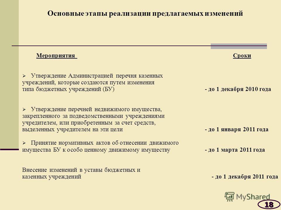 Основные этапы реализации предлагаемых изменений Мероприятия Сроки Утверждение Администрацией перечня казенных учреждений, которые создаются путем изменения типа бюджетных учреждений (БУ) - до 1 декабря 2010 года Утверждение перечней недвижимого имущ