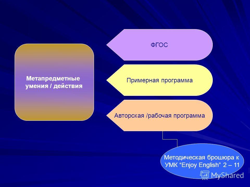 ФГОС Примерная программа Авторская /рабочая программа Метапредметные умения / действия Методическая брошюра к УМК Enjoy English 2 – 11