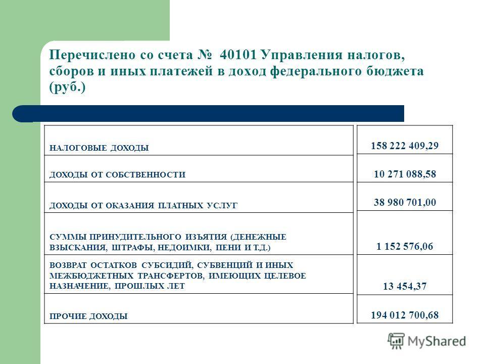 Перечислено со счета 40101 Управления налогов, сборов и иных платежей в доход федерального бюджета (руб.) НАЛОГОВЫЕ ДОХОДЫ ДОХОДЫ ОТ СОБСТВЕННОСТИ ДОХОДЫ ОТ ОКАЗАНИЯ ПЛАТНЫХ УСЛУГ СУММЫ ПРИНУДИТЕЛЬНОГО ИЗЪЯТИЯ (ДЕНЕЖНЫЕ ВЗЫСКАНИЯ, ШТРАФЫ, НЕДОИМКИ, П