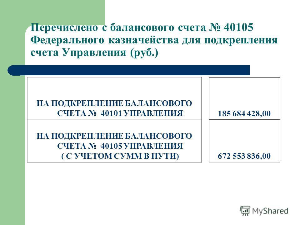 Перечислено с балансового счета 40105 Федерального казначейства для подкрепления счета Управления (руб.) НА ПОДКРЕПЛЕНИЕ БАЛАНСОВОГО СЧЕТА 40101 УПРАВЛЕНИЯ НА ПОДКРЕПЛЕНИЕ БАЛАНСОВОГО СЧЕТА 40105 УПРАВЛЕНИЯ ( С УЧЕТОМ СУММ В ПУТИ) 185 684 428,00 672