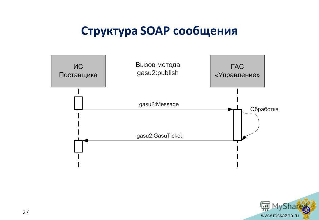 www.roskazna.ru Структура SOAP сообщения 27