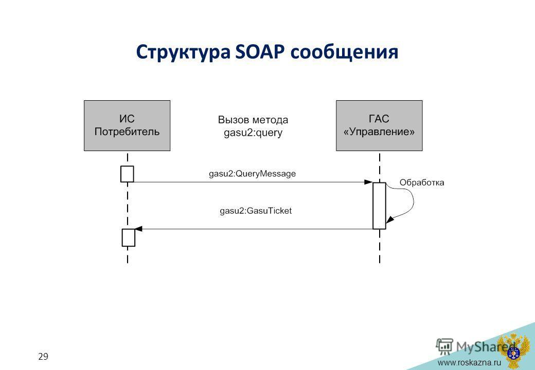 www.roskazna.ru Структура SOAP сообщения 29