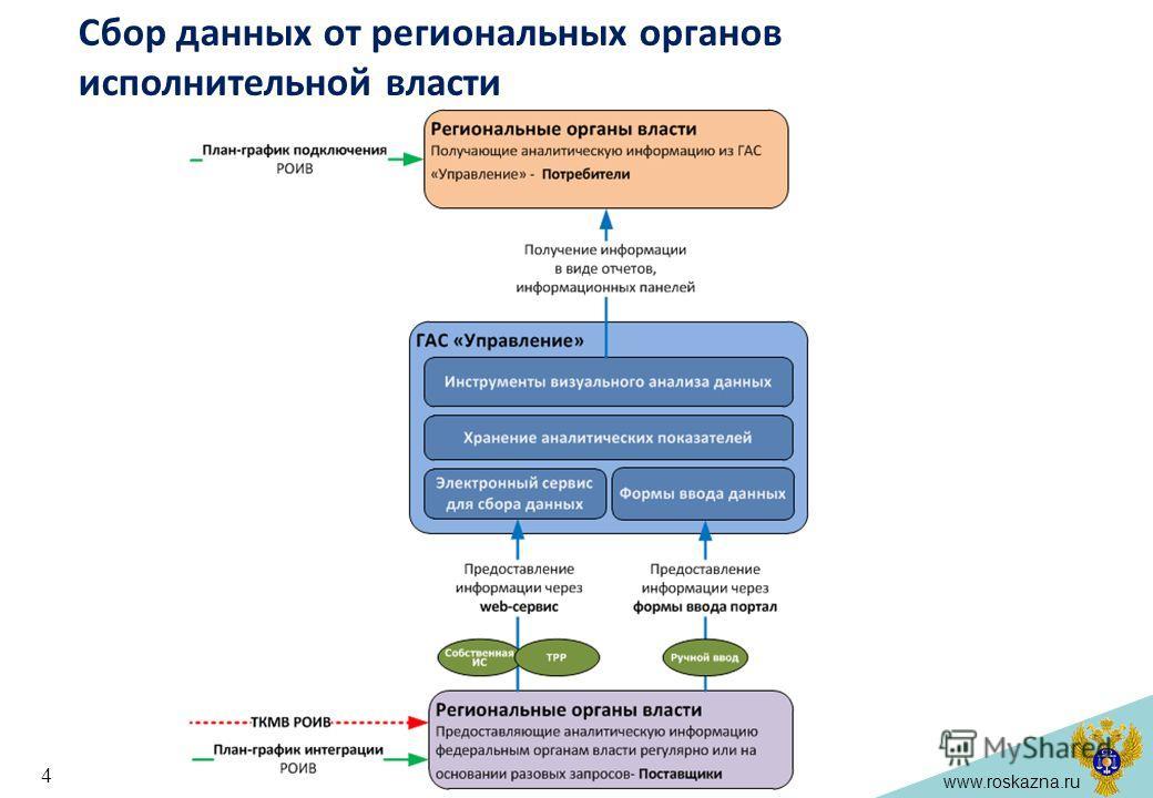 www.roskazna.ru Сбор данных от региональных органов исполнительной власти 4