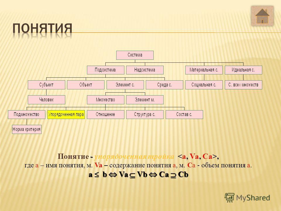 Примеры: Множество страниц учебника. Множество целых чисел. Множество обезьян в московском зоопарке. Множество корней данного уравнения и т.п. Множества мы будем обозначать большими буквами латинского алфавита A,B,C.... Запись A={a,b,c} означает, что