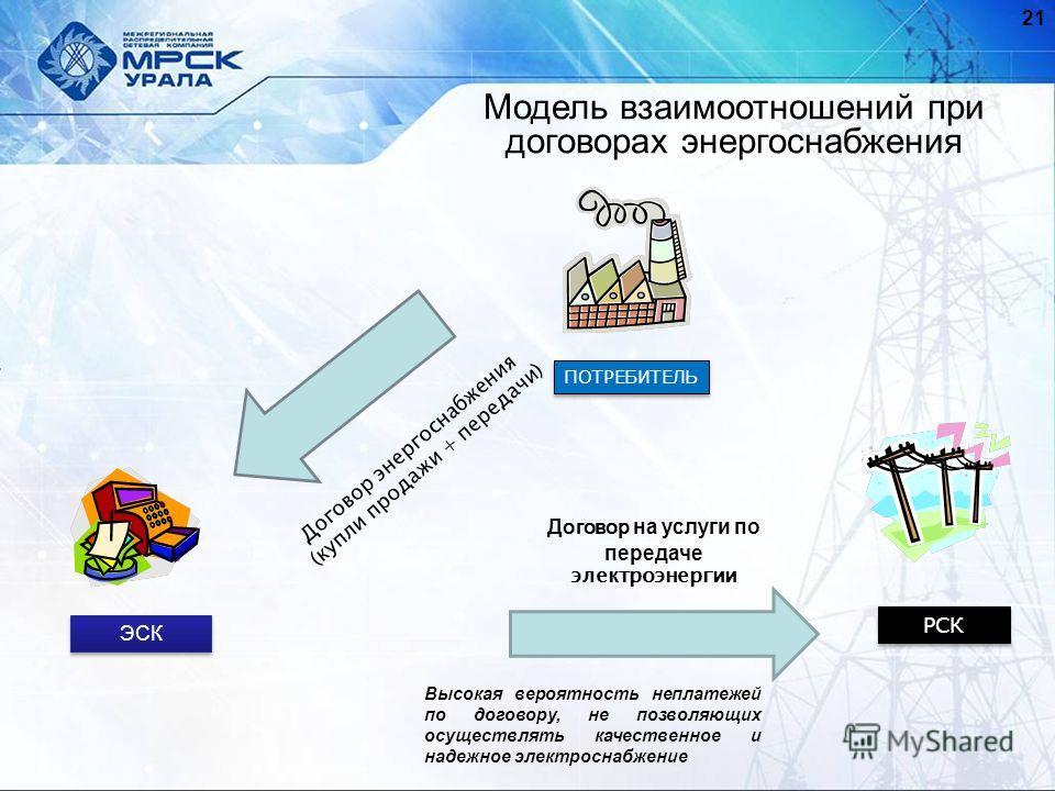 Модель взаимоотношений при договорах энергоснабжения ПОТРЕБИТЕЛЬ ЭСК РСК Договор энергоснабжения (купли продажи + передачи) Договор на услуги по передаче электроэнергии 21 Высокая вероятность неплатежей по договору, не позволяющих осуществлять качест