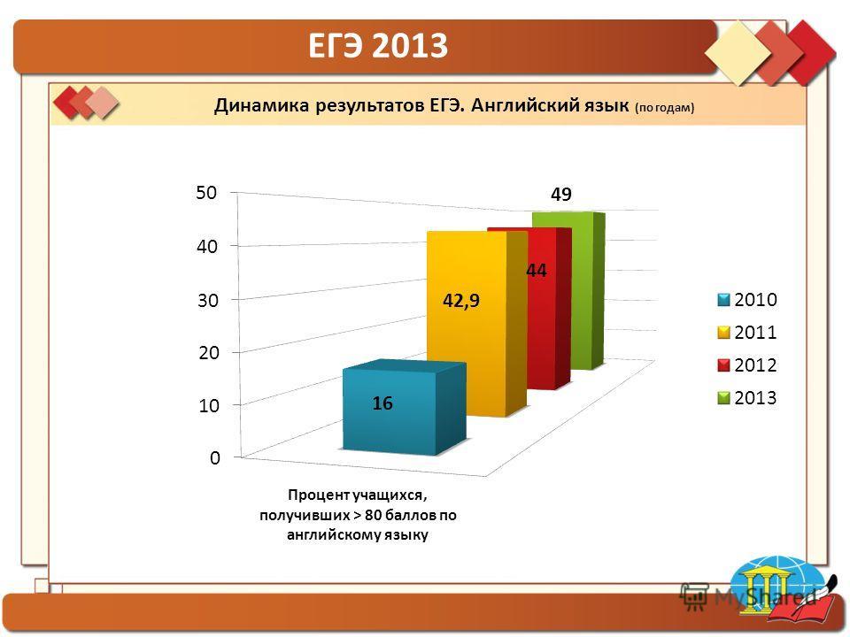ГБОУ гимназия 1554 ЕГЭ 2013 Динамика результатов ЕГЭ. Английский язык (по годам)