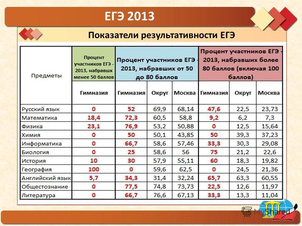 ГБОУ гимназия 1554 ЕГЭ 2013 Показатели результативности ЕГЭ