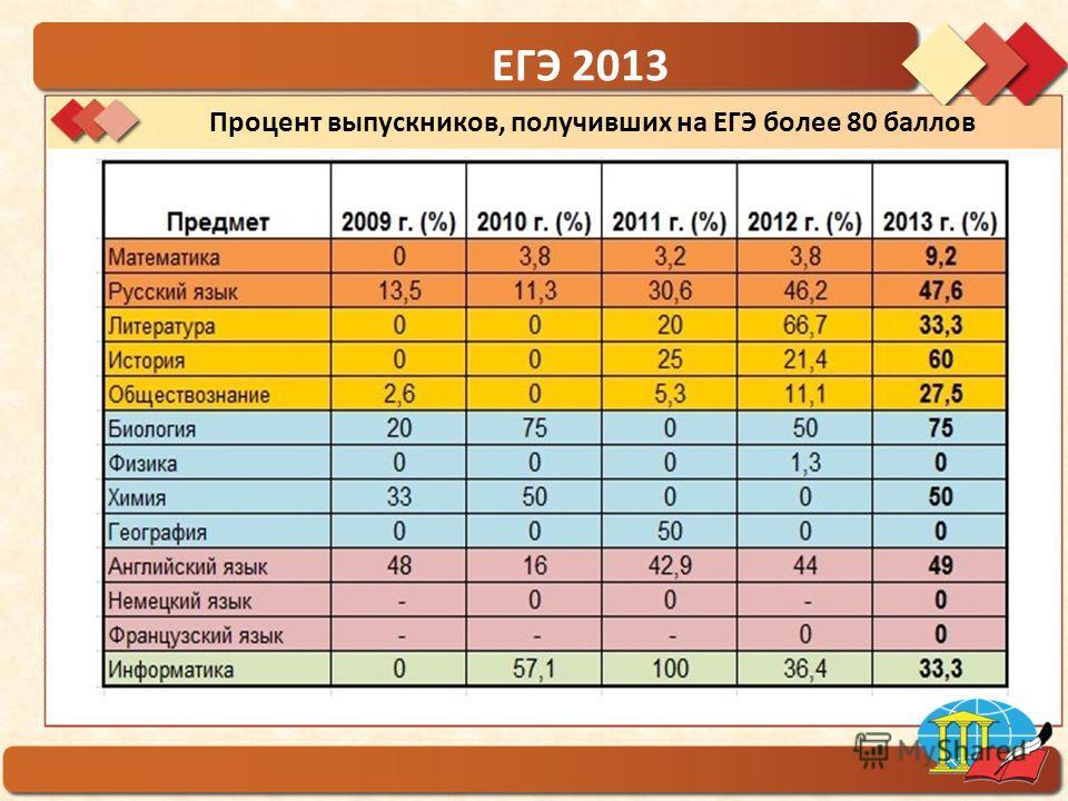 ГБОУ гимназия 1554 Процент выпускников, получивших на ЕГЭ более 80 баллов ЕГЭ 2013
