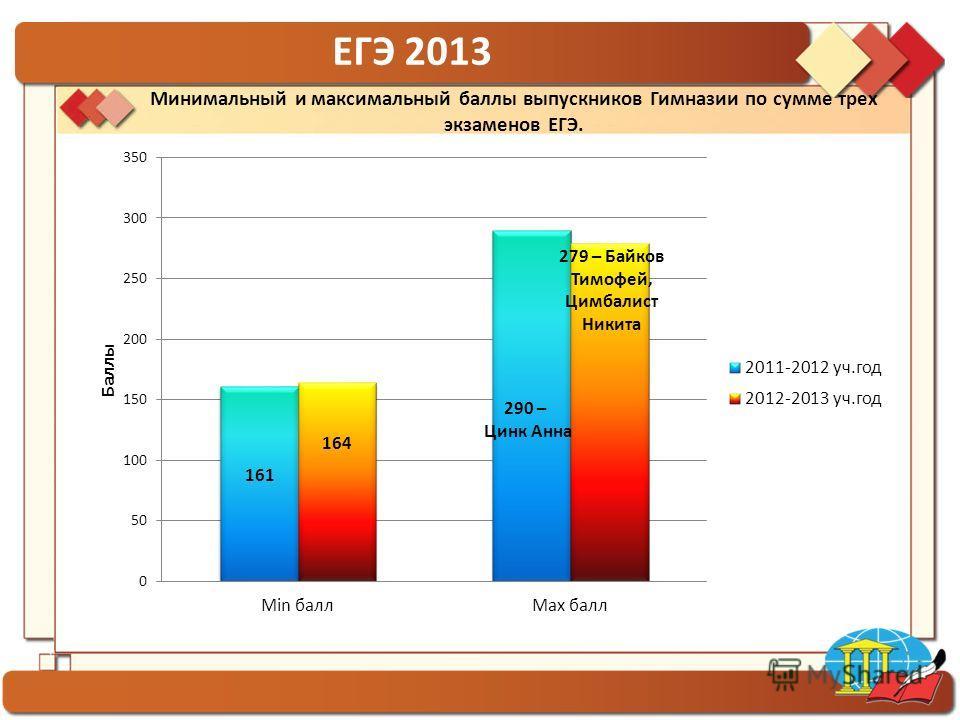 ГБОУ гимназия 1554 ЕГЭ 2013 Минимальный и максимальный баллы выпускников Гимназии по сумме трех экзаменов ЕГЭ.