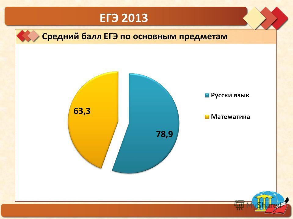 ГБОУ гимназия 1554 ЕГЭ 2013 Средний балл ЕГЭ по основным предметам