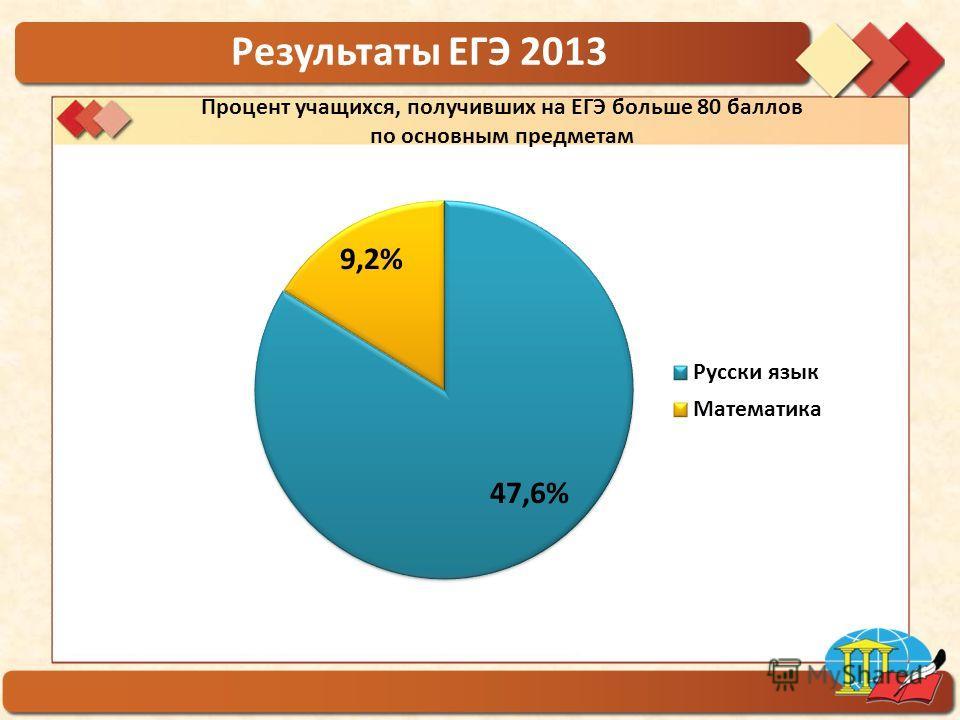 ГБОУ гимназия 1554 Результаты ЕГЭ 2013 Процент учащихся, получивших на ЕГЭ больше 80 баллов по основным предметам