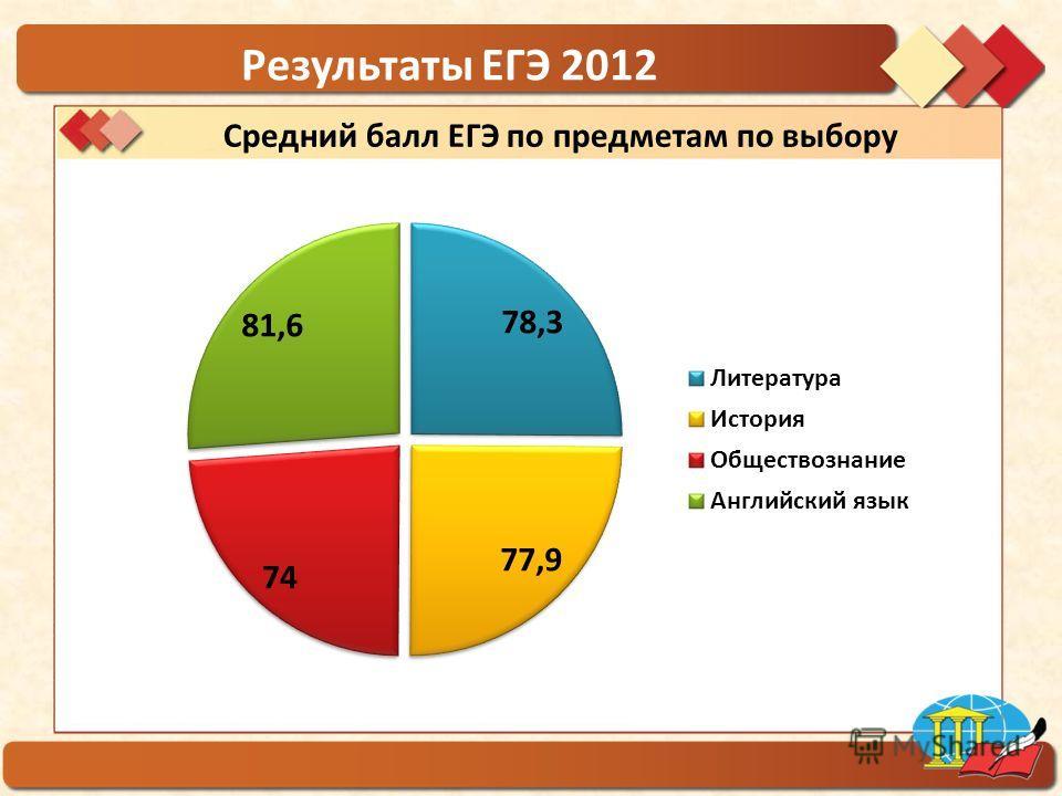 ГБОУ гимназия 1554 Результаты ЕГЭ 2012 Средний балл ЕГЭ по предметам по выбору
