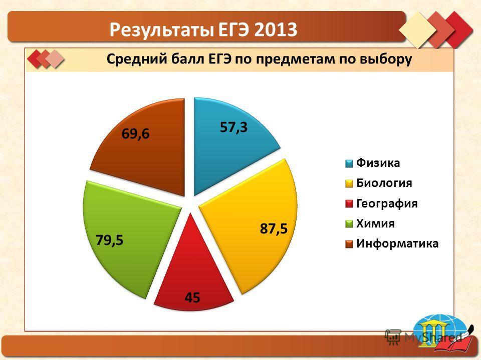 ГБОУ гимназия 1554 Результаты ЕГЭ 2013 Средний балл ЕГЭ по предметам по выбору