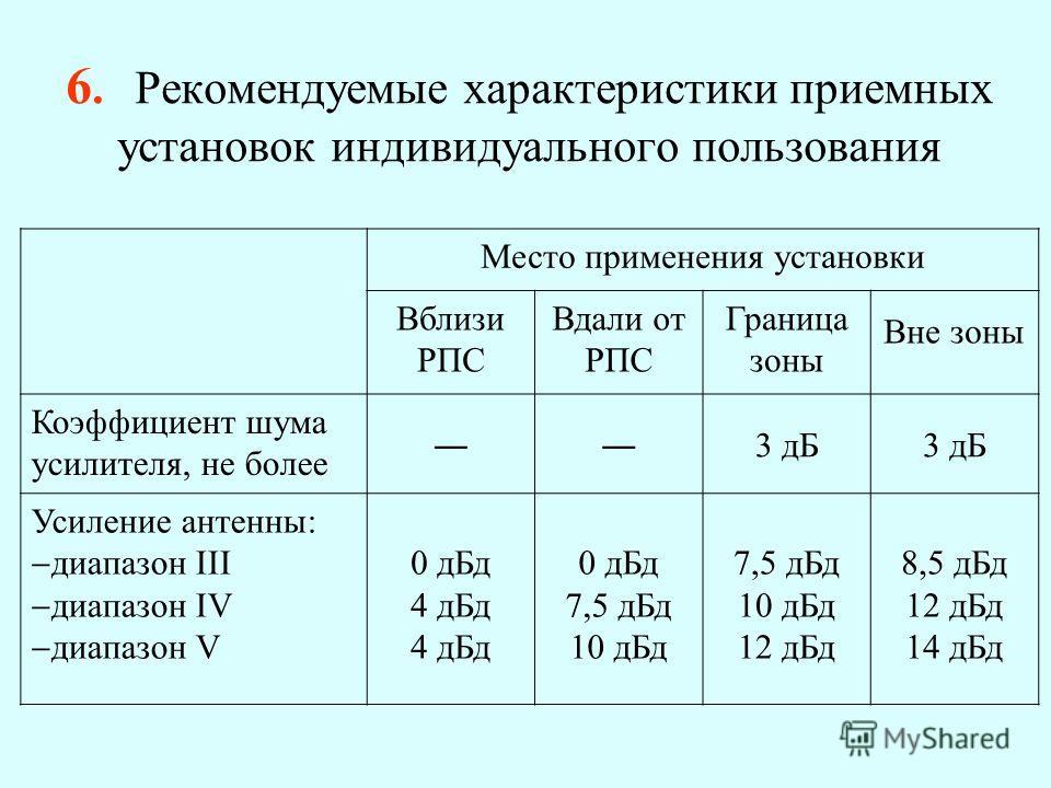 6. Рекомендуемые характеристики приемных установок индивидуального пользования Место применения установки Вблизи РПС Вдали от РПС Граница зоны Вне зоны Коэффициент шума усилителя, не более 3 дБ Усиление антенны: диапазон III диапазон IV диапазон V 0