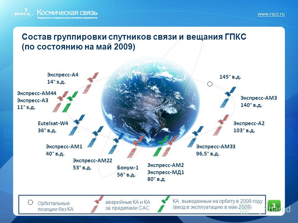 Состав группировки спутников связи и вещания ГПКС (по состоянию на май 2009) 3 Экспресс-А4 14° з.д. Экспресс-АМ44 Экспресс-А3 11° з.д. Eutelsat-W4 36° в.д. Экспресс-АМ1 40° в.д. Экспресс-АМ22 53° в.д. Бонум-1 56° в.д. Экспресс-АМ2 Экспресс-МД1 80° в.