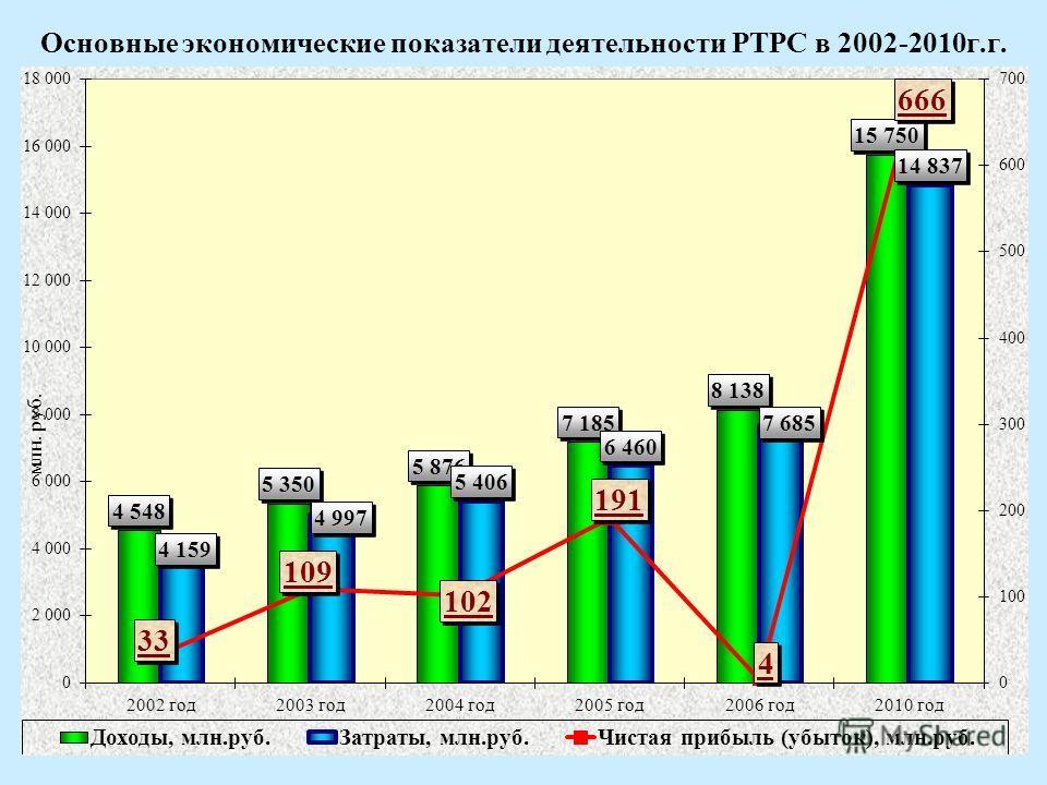 4 Основные экономические показатели деятельности РТРС в 2002-2010г.г.