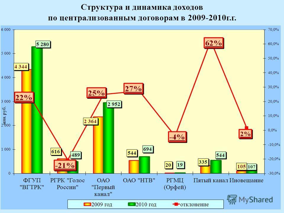 6 Структура и динамика доходов по централизованным договорам в 2009-2010г.г.