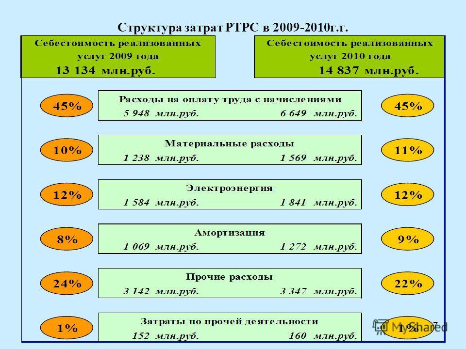 7 Структура затрат РТРС в 2009-2010г.г.