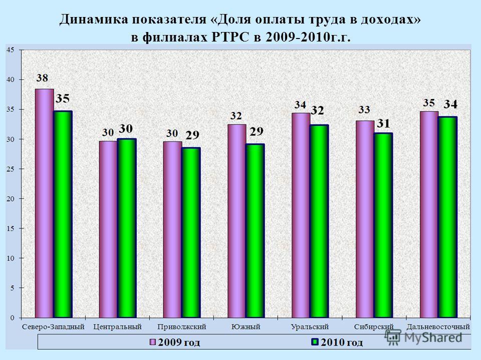 8 Динамика показателя «Доля оплаты труда в доходах» в филиалах РТРС в 2009-2010г.г.