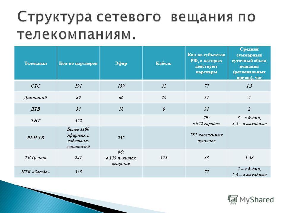 ТелеканалКол-во партнеровЭфирКабель Кол-во субъектов РФ, в которых действуют партнеры Средний суммарный суточный объем вещания (региональных врезок), час СТС19115932771,5 Домашний896623512 ДТВ34286312 ТНТ522 79: в 922 городах 3 – в будни, 3,5 – в вых