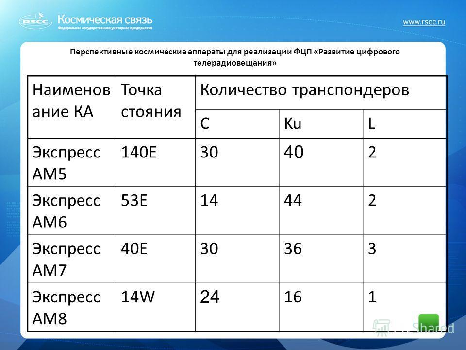 Перспективные космические аппараты для реализации ФЦП «Развитие цифрового телерадиовещания» Наименов ание КА Точка стояния Количество транспондеров СKuL Экспресс АМ5 140Е30 40 2 Экспресс АМ6 53Е14442 Экспресс АМ7 40Е30363 Экспресс АМ8 14W 24 161