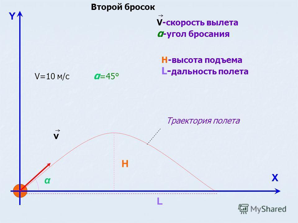 Y Х v H L α V-скорость вылета α -угол бросания Н-высота подъема L- дальность полета Траектория полета V=10 м/с α =45° Второй бросок