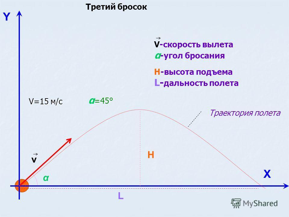 Y Х v H L Н-высота подъема L- дальность полета V-скорость вылета α -угол бросания Траектория полета V=15 м/с α α =45° Третий бросок