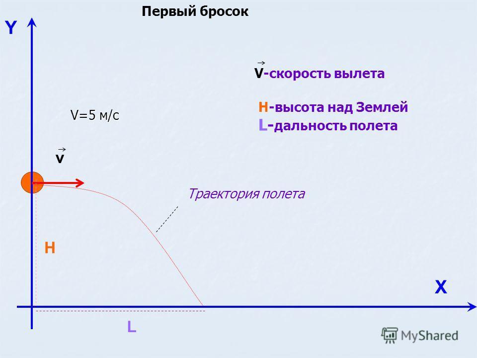 Y Х v H L Н-высота над Землей L- дальность полета V-скорость вылета Траектория полета V=5 м/с Первый бросок