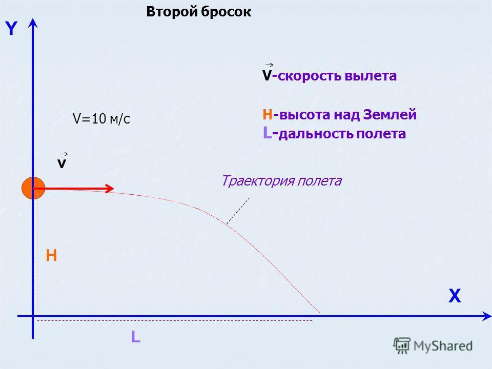 Y Х v H L Н-высота над Землей L- дальность полета V-скорость вылета Траектория полета V=10 м/с Второй бросок