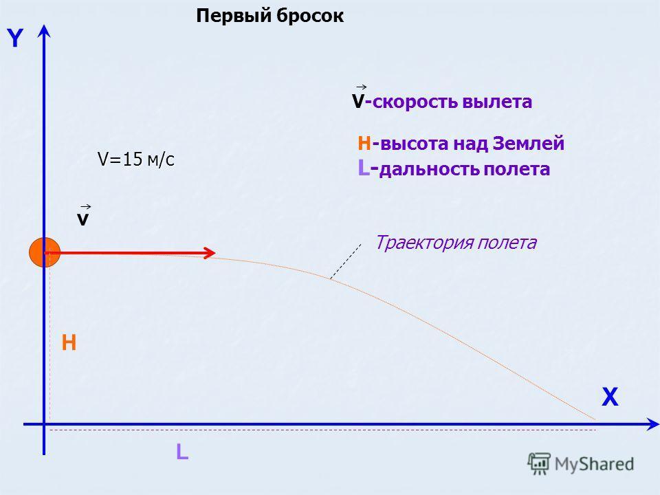 Y Х v H L Н-высота над Землей L- дальность полета V-скорость вылета Траектория полета V=15 м/с Первый бросок