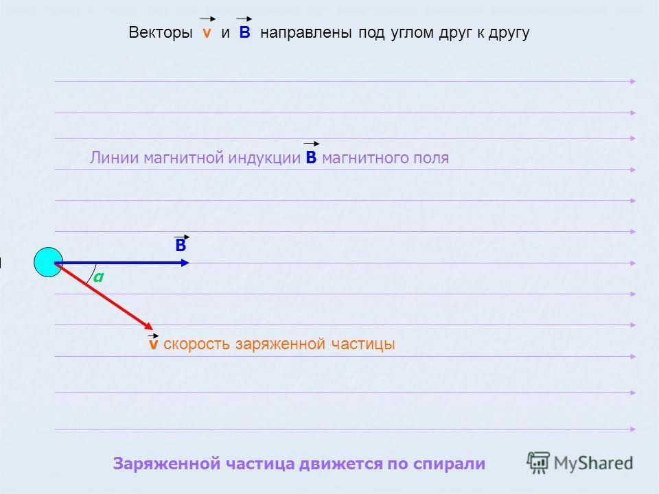 v скорость заряженной частицы Векторы v и В направлены под углом друг к другу Заряженной частица движется по спирали Линии магнитной индукции В магнитного поля α В