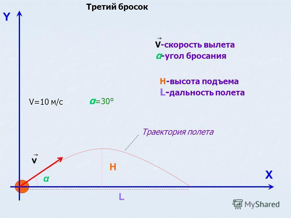 Y Х v H L Н-высота подъема L- дальность полета V-скорость вылета α -угол бросания Траектория полета V=10 м/с α α =30° Третий бросок