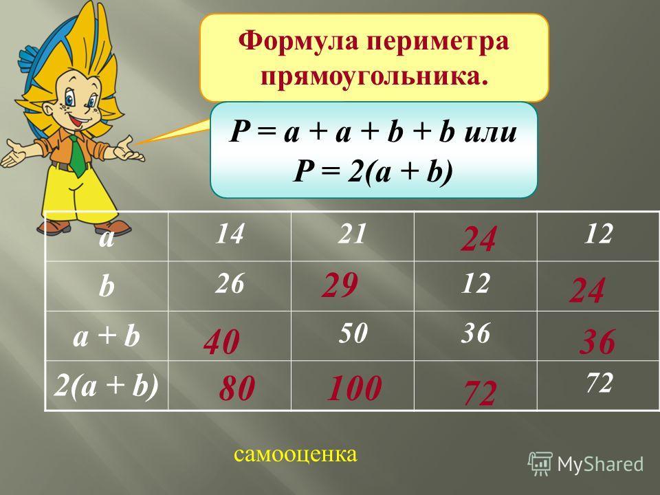 Формула периметра прямоугольника. P = a + a + b + b или P = 2(a + b) а 142112 b 2612 a + b 5036 2(a + b) 72 40 8080 2929 100 24 72 36 24 самооценка