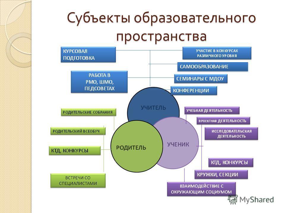 Субъекты образовательного пространства