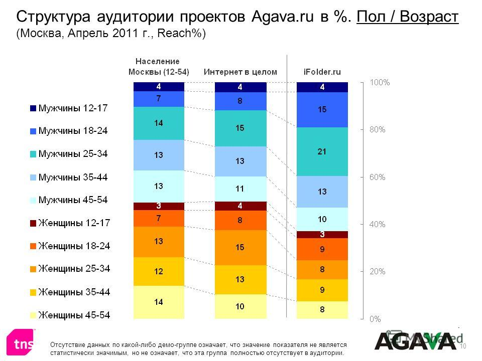 10 Структура аудитории проектов Agava.ru в %. Пол / Возраст (Москва, Апрель 2011 г., Reach%) Отсутствие данных по какой-либо демо-группе означает, что значение показателя не является статистически значимым, но не означает, что эта группа полностью от