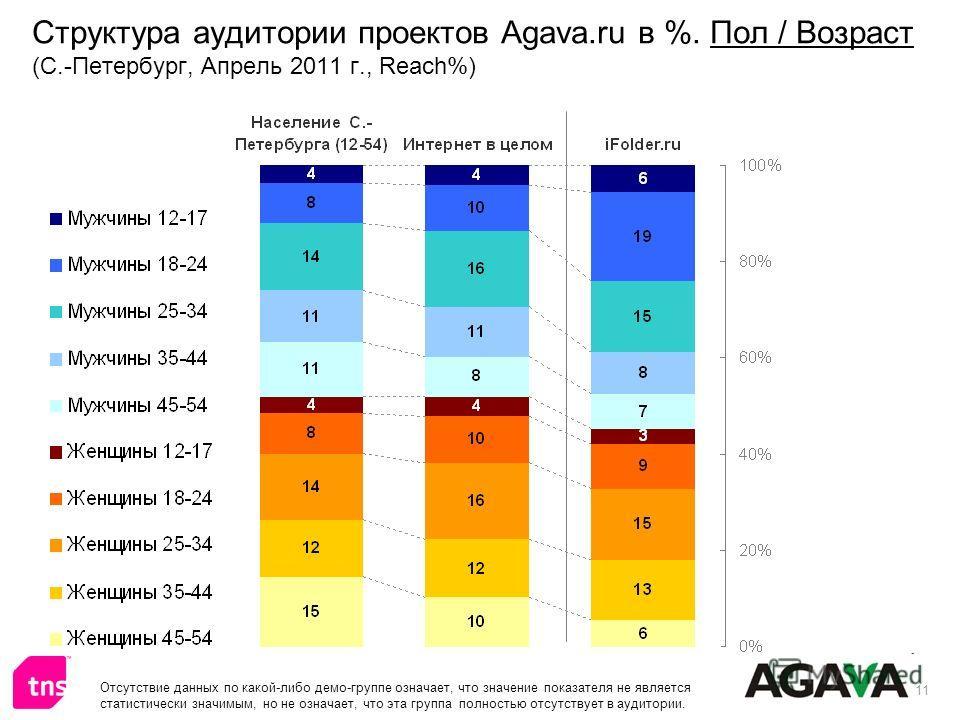 11 Структура аудитории проектов Agava.ru в %. Пол / Возраст (С.-Петербург, Апрель 2011 г., Reach%) Отсутствие данных по какой-либо демо-группе означает, что значение показателя не является статистически значимым, но не означает, что эта группа полнос