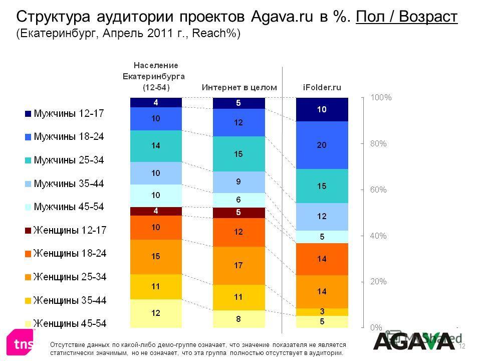 12 Структура аудитории проектов Agava.ru в %. Пол / Возраст (Екатеринбург, Апрель 2011 г., Reach%) Отсутствие данных по какой-либо демо-группе означает, что значение показателя не является статистически значимым, но не означает, что эта группа полнос