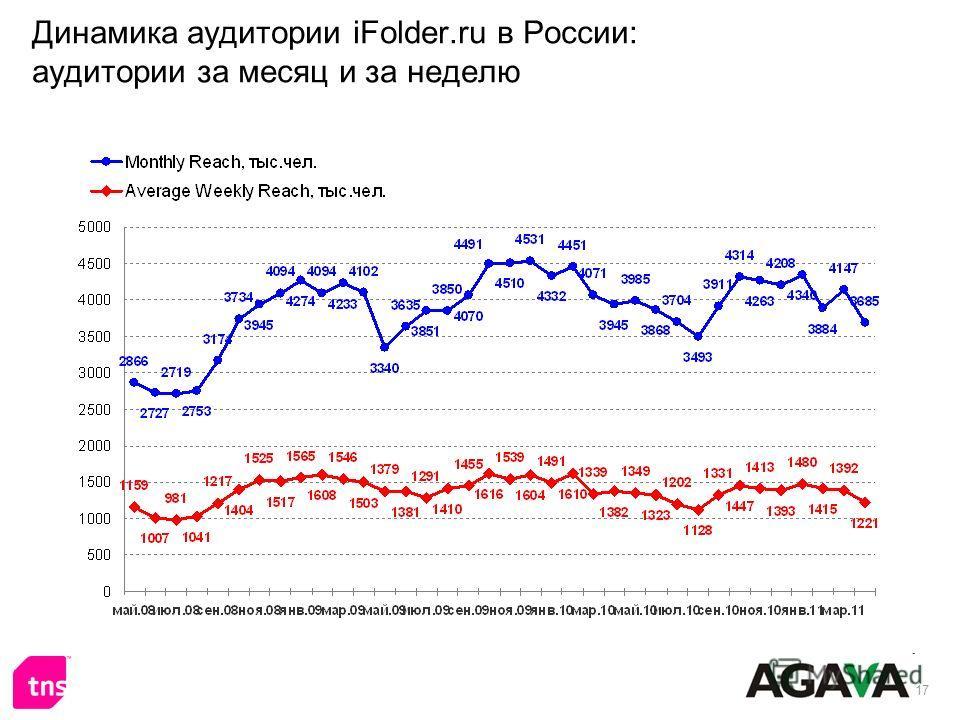 17 Динамика аудитории iFolder.ru в России: аудитории за месяц и за неделю