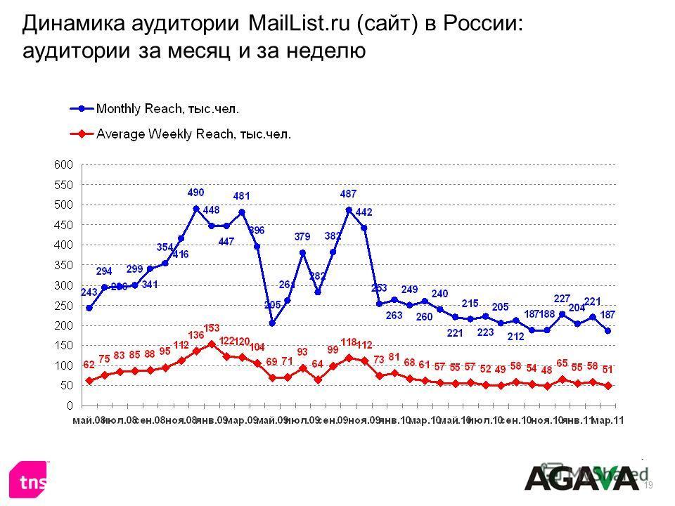 19 Динамика аудитории MailList.ru (сайт) в России: аудитории за месяц и за неделю