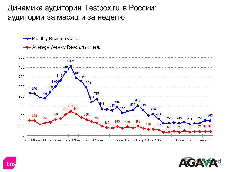 20 Динамика аудитории Testbox.ru в России: аудитории за месяц и за неделю