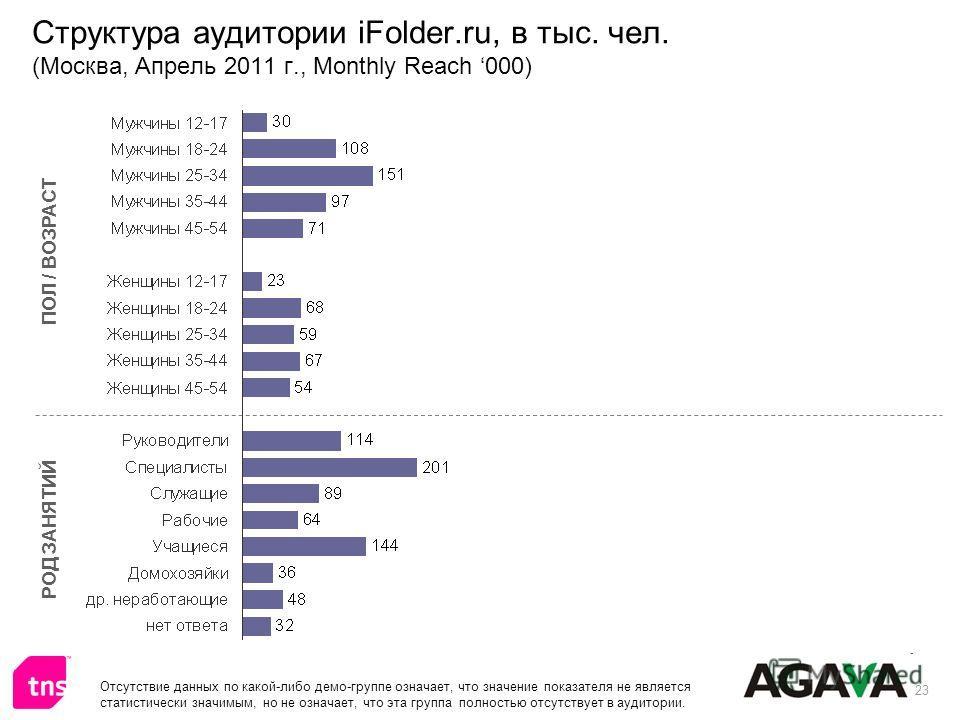 23 Структура аудитории iFolder.ru, в тыс. чел. (Москва, Апрель 2011 г., Monthly Reach 000) ПОЛ / ВОЗРАСТ РОД ЗАНЯТИЙ Отсутствие данных по какой-либо демо-группе означает, что значение показателя не является статистически значимым, но не означает, что