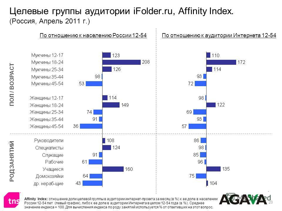29 Целевые группы аудитории iFolder.ru, Affinity Index. (Россия, Апрель 2011 г.) ПОЛ / ВОЗРАСТ РОД ЗАНЯТИЙ По отношению к населению России 12-54По отношению к аудитории Интернета 12-54 Affinity Index: отношение доли целевой группы в аудитории интерне
