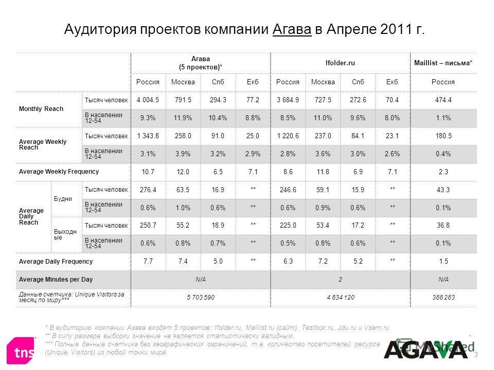 3 Аудитория проектов компании Агава в Апреле 2011 г. * В аудиторию компании Агава входят 5 проектов: Ifolder.ru, Maillist.ru (сайт), Testbox.ru, Jdu.ru и Vsem.ru ** В силу размера выборки значение не является статистически валидным. *** Полные данные