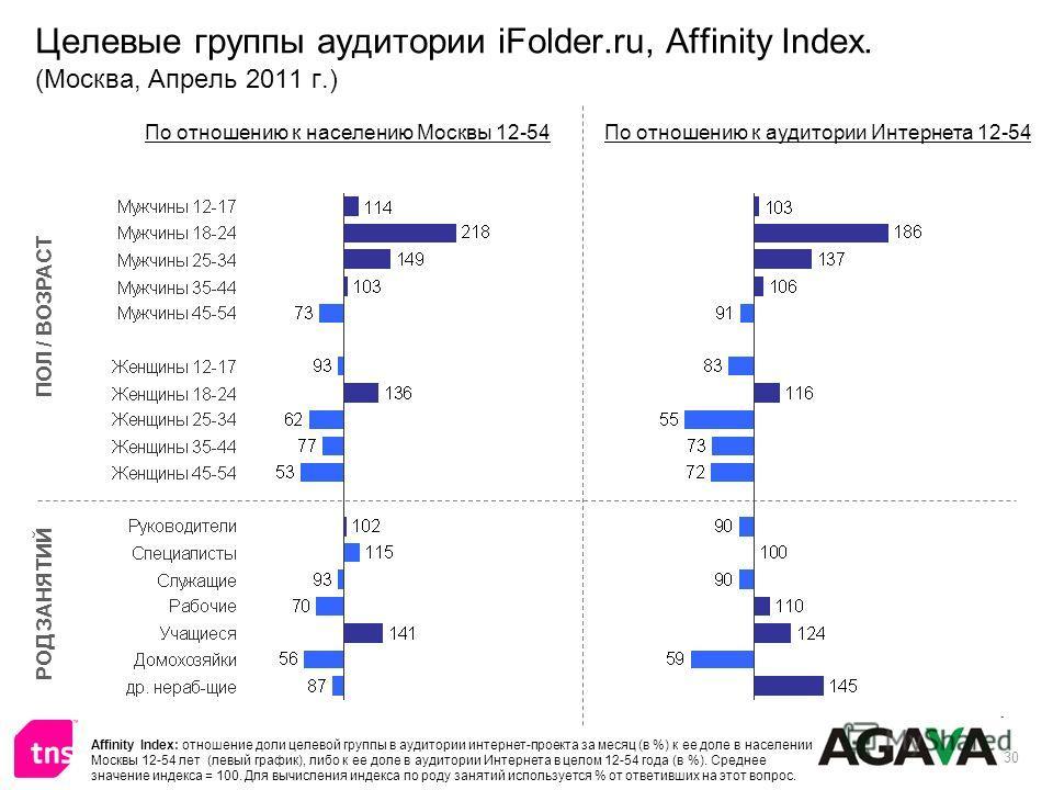 30 Целевые группы аудитории iFolder.ru, Affinity Index. (Москва, Апрель 2011 г.) ПОЛ / ВОЗРАСТ РОД ЗАНЯТИЙ По отношению к населению Москвы 12-54По отношению к аудитории Интернета 12-54 Affinity Index: отношение доли целевой группы в аудитории интерне