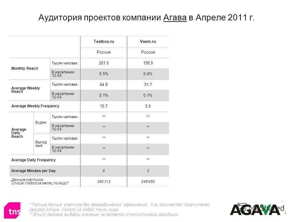 4 Аудитория проектов компании Агава в Апреле 2011 г. * Полные данные счетчика без географических ограничений, т.е. количество посетителей ресурса (Unique Visitors) из любой точки мира. ** В силу размера выборки значение не является статистически вали