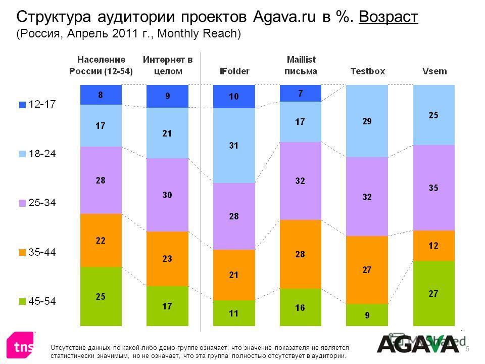 5 Структура аудитории проектов Agava.ru в %. Возраст (Россия, Апрель 2011 г., Monthly Reach) Отсутствие данных по какой-либо демо-группе означает, что значение показателя не является статистически значимым, но не означает, что эта группа полностью от