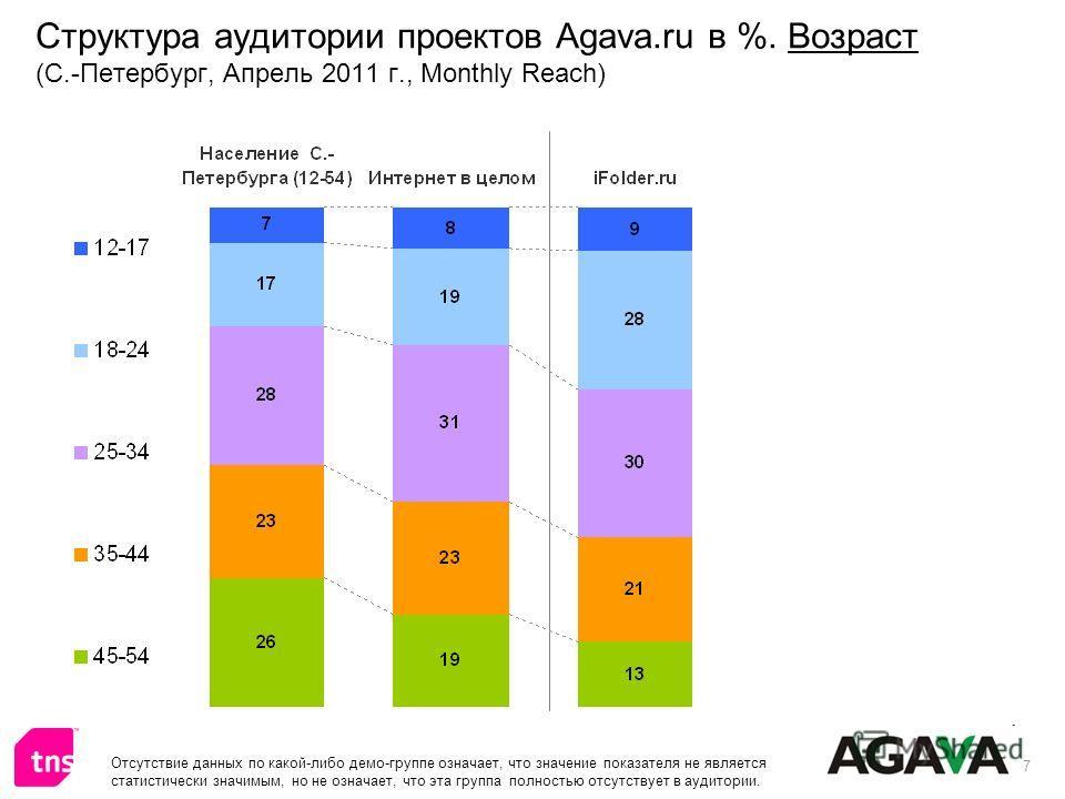 7 Структура аудитории проектов Agava.ru в %. Возраст (С.-Петербург, Апрель 2011 г., Monthly Reach) Отсутствие данных по какой-либо демо-группе означает, что значение показателя не является статистически значимым, но не означает, что эта группа полнос