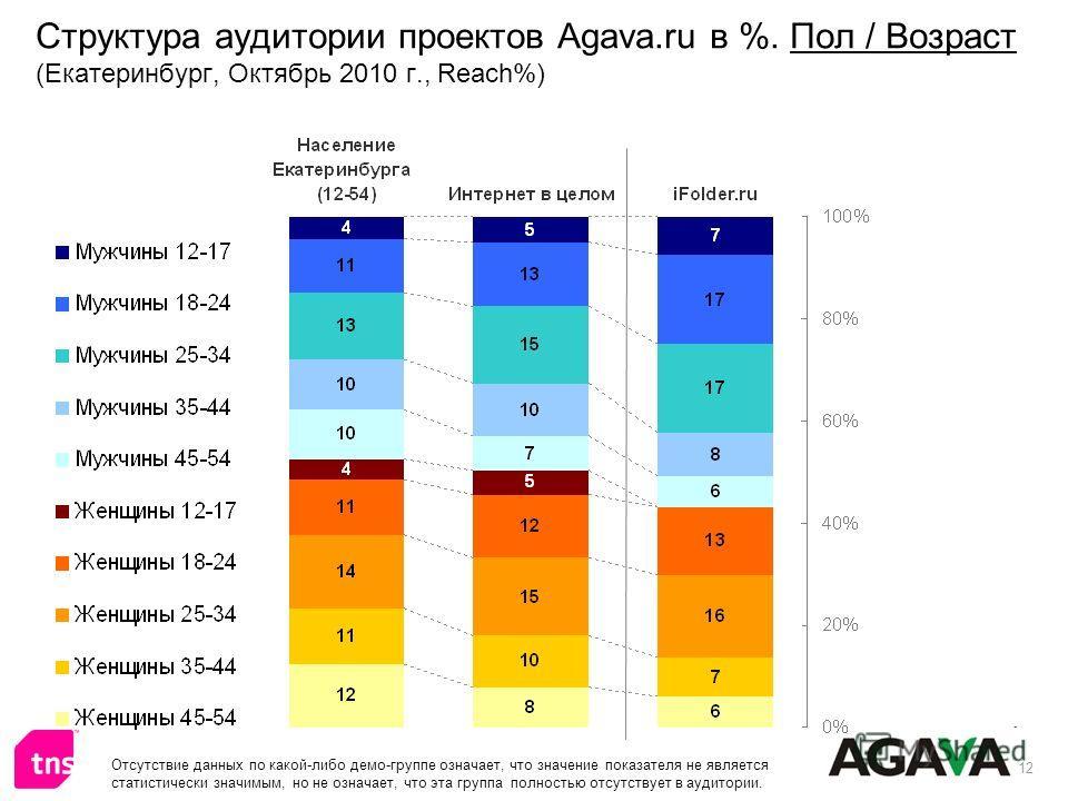 12 Структура аудитории проектов Agava.ru в %. Пол / Возраст (Екатеринбург, Октябрь 2010 г., Reach%) Отсутствие данных по какой-либо демо-группе означает, что значение показателя не является статистически значимым, но не означает, что эта группа полно